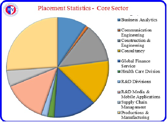Placement-Statistics | R V College of Engineering